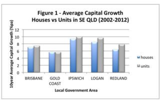 Average Capital Growth - Units vs Houses in South East Queensland