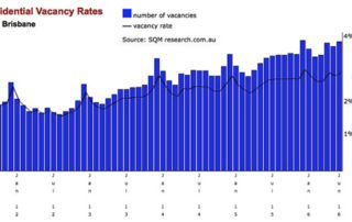 brisbane vacancy rates
