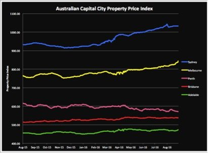 Australian Capital City Property Price Index Graph